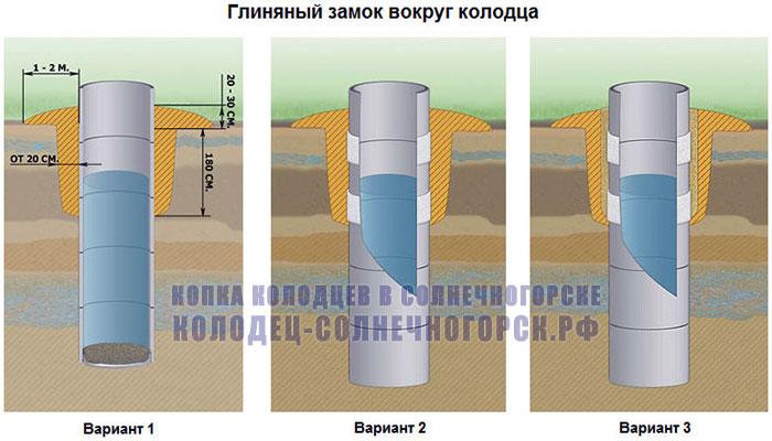 глиняный замок вокруг колодца: 3 варианта обустройства