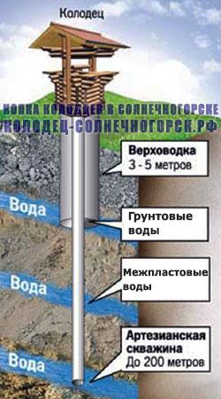 виды подземных вод: колодец и грунтовые воды
